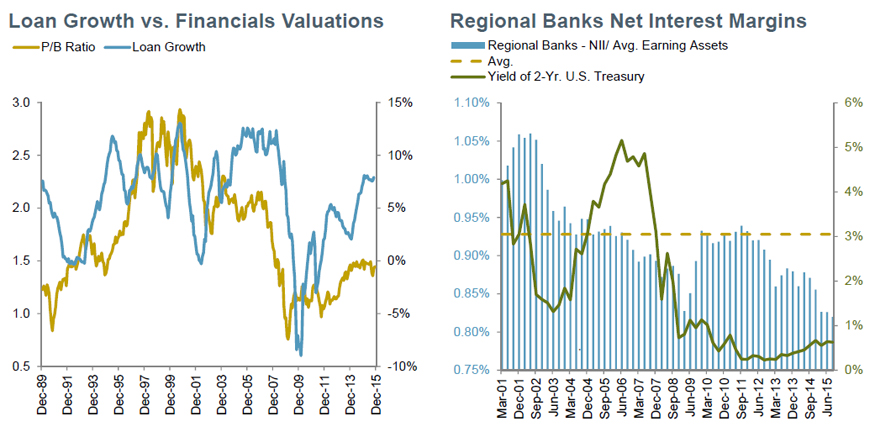 Financials: Loan growth driving multiple expansion?