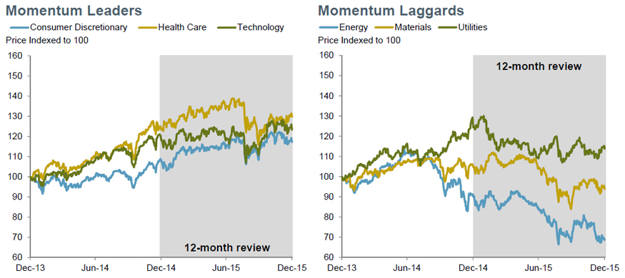 Momentum: Consumer discretionary, technology lead