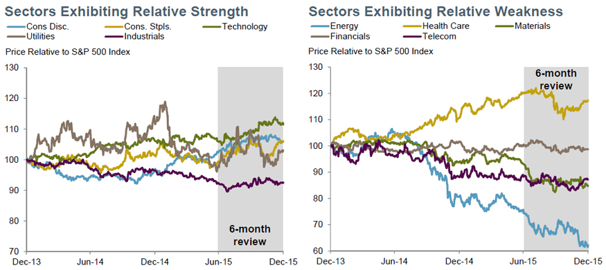Relative Strength: Technology, consumer sectors strong