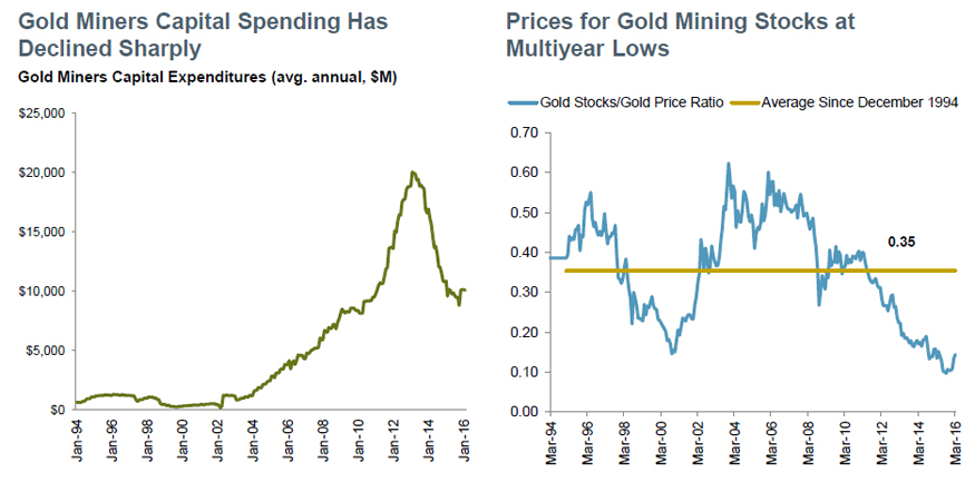 Gold Miners: Improving Fundamentals, Attractive Valuations