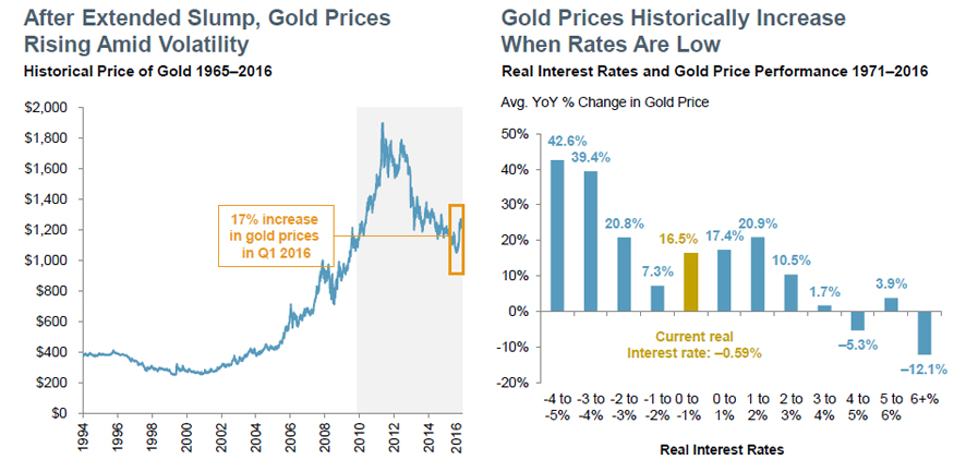 Gold Prices Boosted by Market Volatility, Macro Uncertainty