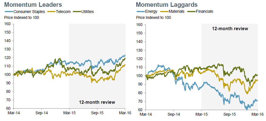 Momentum: Defensive-Oriented Sectors Take the Lead