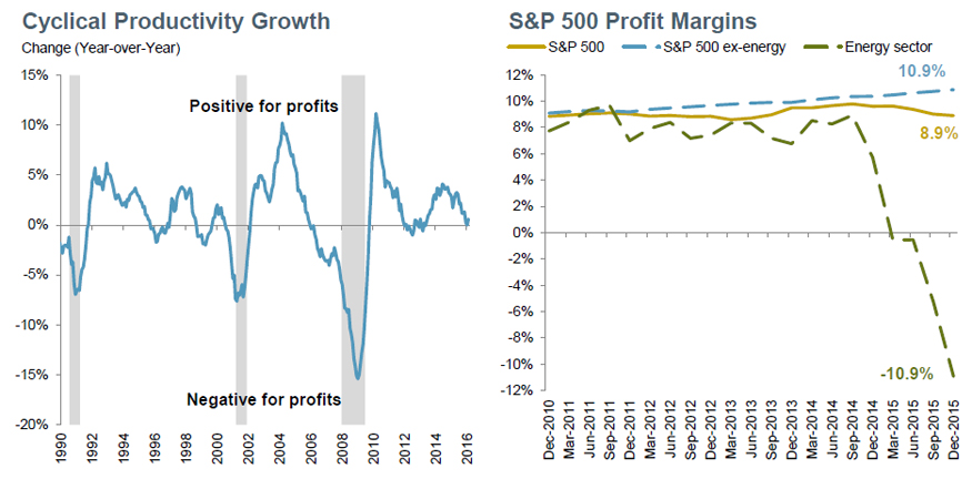 Profit Margin Growth Has Stalled Due to Energy Sector