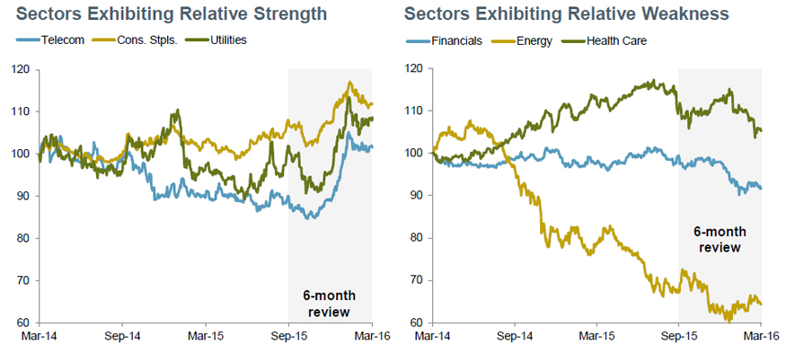 Relative Strength: Telecom, Staples, Utilities On the Rise