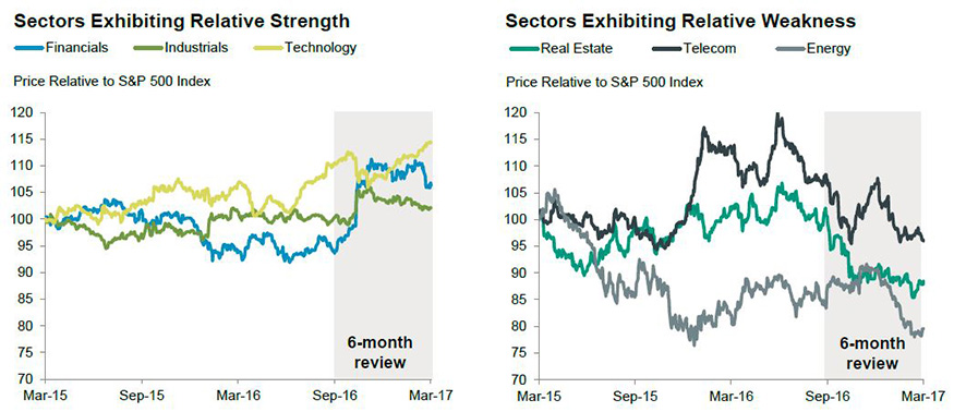 Relative strength: cyclical sectors remain in favor