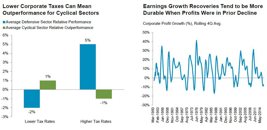 Tax reform may help drive a corporate profit recovery