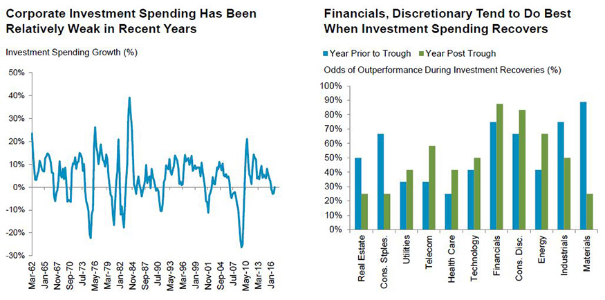Investment spending supports financials, discretionary