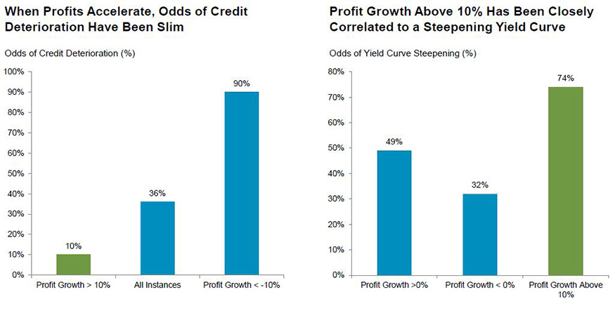 Improved credit, steeper yield curve drive financials sector