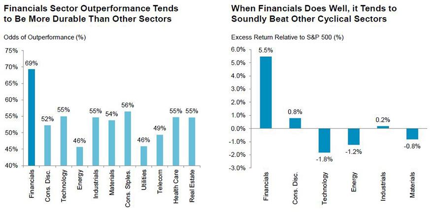 Financials: outperformance…and then some