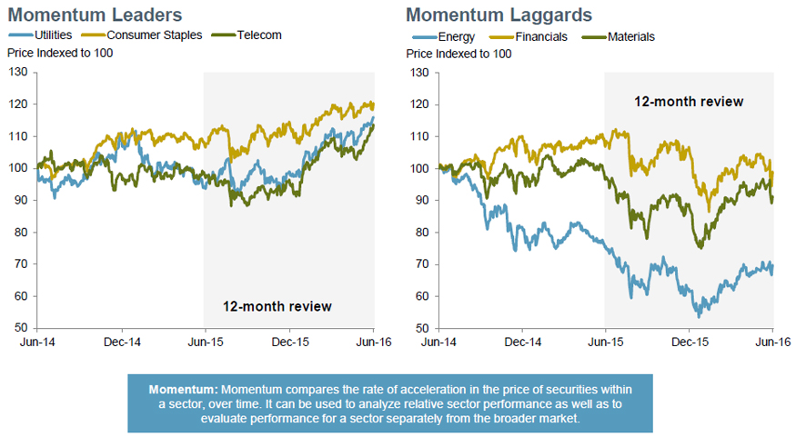 Momentum: defensive sectors maintain their lead