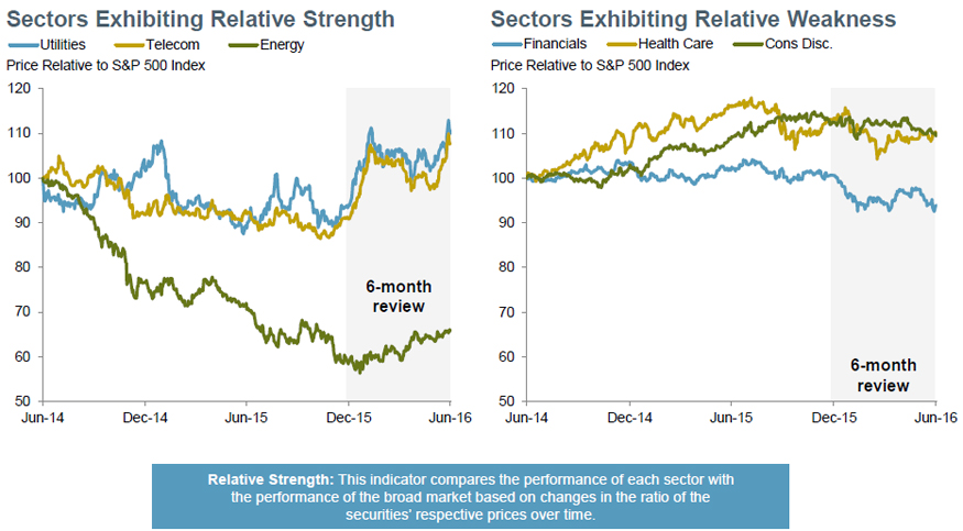 Relative strength: telecom, staples, energy on the rise