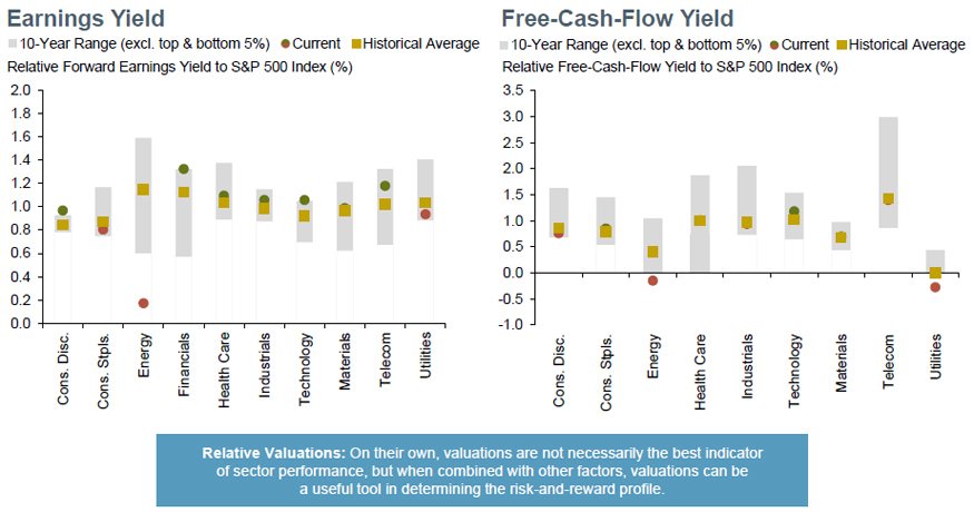 Relative valuations: financials, tech still most attractive