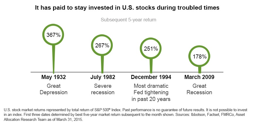 It has paid to stay invested in U.S. stocks during troubled times.