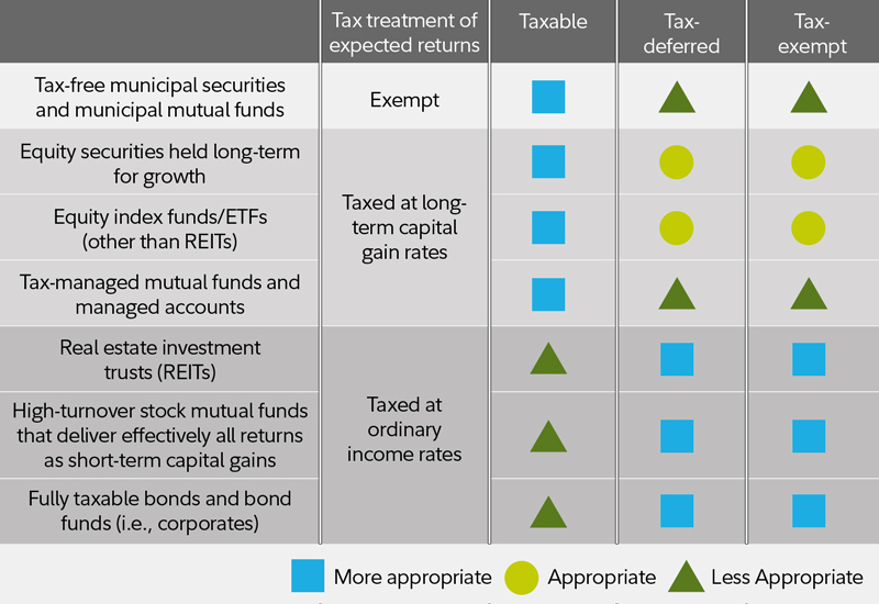Ax deferred investment options