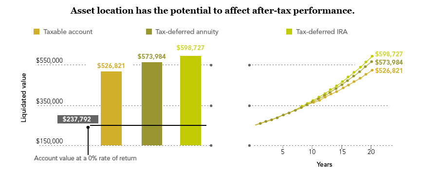 Asset location has the potential to effect after-tax performance