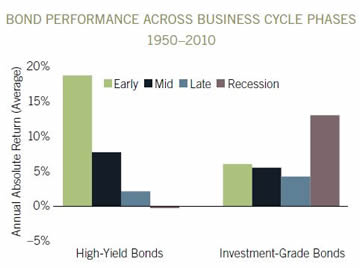 bcu bond performance