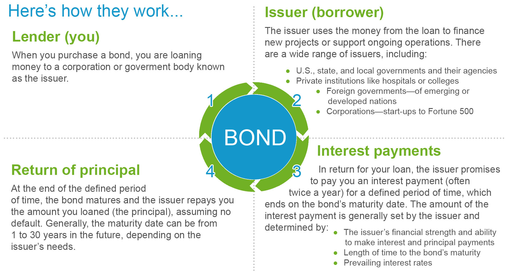 Fixed maturity bond funds