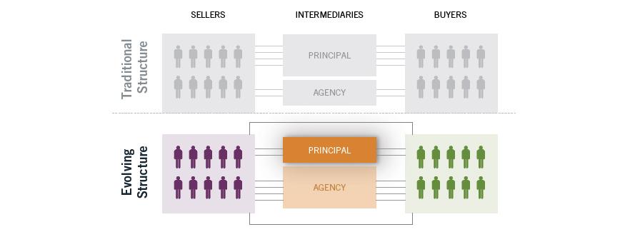 Define marketing intermediaries