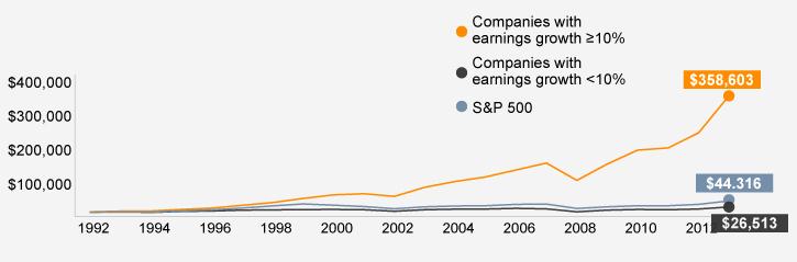 Company growth has driven stock performance