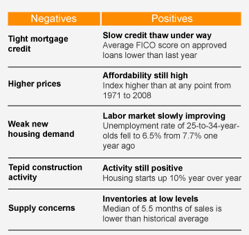 The housing recovery looks sustainable