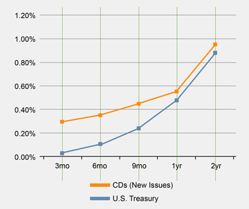 The Time For Investing In Cds Fidelity