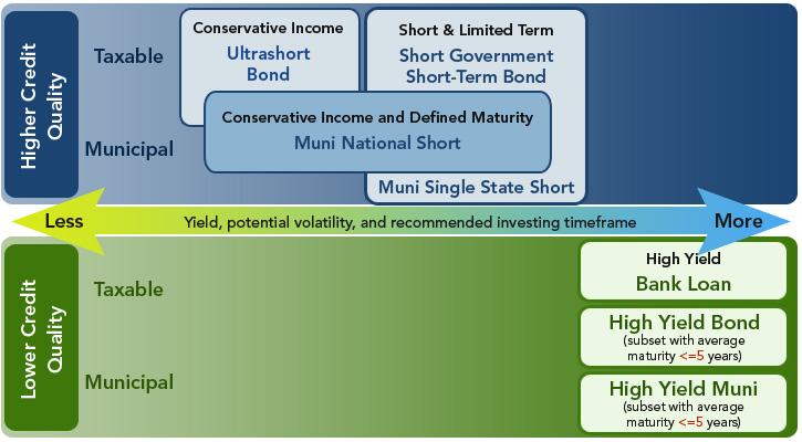 Mutual fund investors can choose from a variety of short-duration strategies