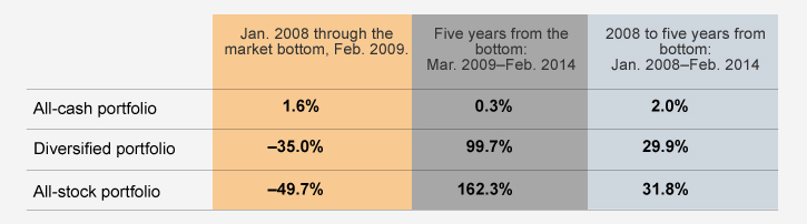 Diversification helped limit losses and capture gains during the 2008 financial crisis