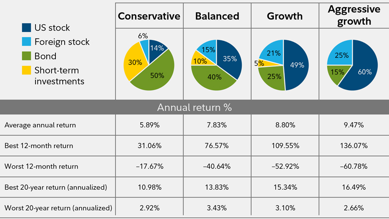 This chart shows annual returns across different levels of risk.