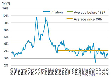 On average, inflation in the U.S. has been well-anchored and reliable for almost 30 years.