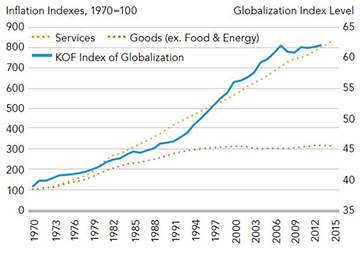 During the past 25 years, goods prices remained flat while globalization surged.