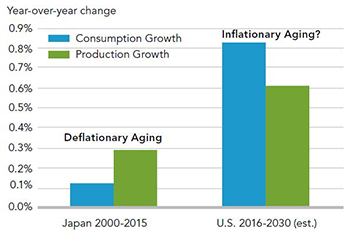 Although aging demographics have been deflationary in Japan, they may not be in the U.S.