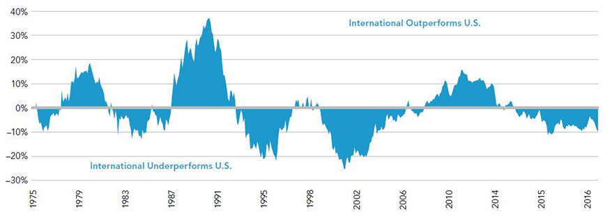 Given their cyclical nature, international stocks will likely eventually make a comeback and outperform their U.S. peers.