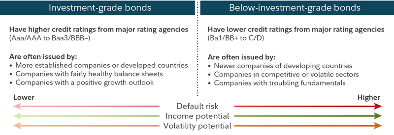 What is a bond fund, and how to start investing in bond