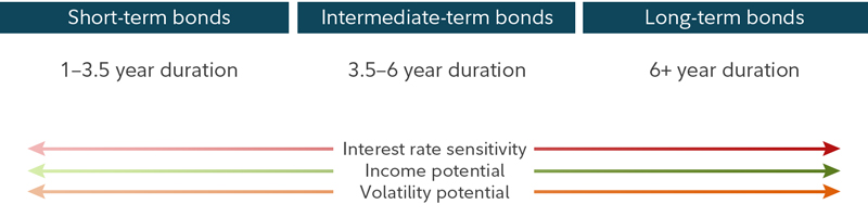 What is a bond fund, and how to start investing in bond funds - Fidelity