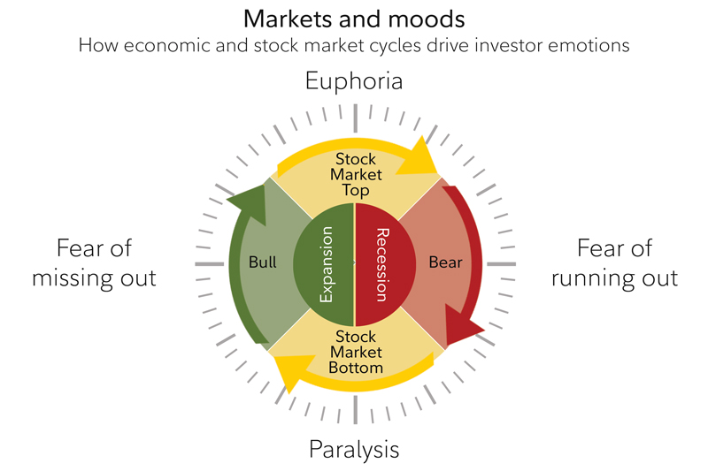 The graphic depicts how moods may follow the markets.