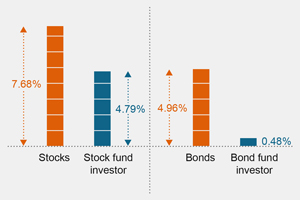 Investors have averaged lower returns than some market indexes