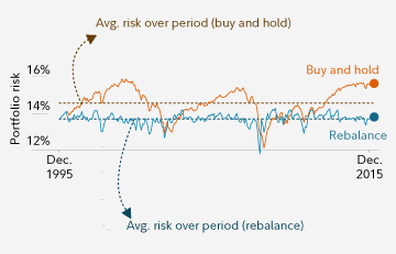 Not rebalancing led to more risk over time