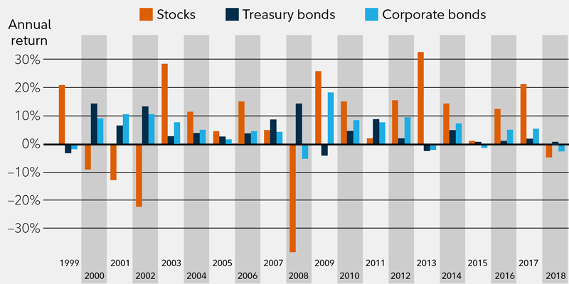 Investment Grade Bonds | Investors, rising rates and perspectives