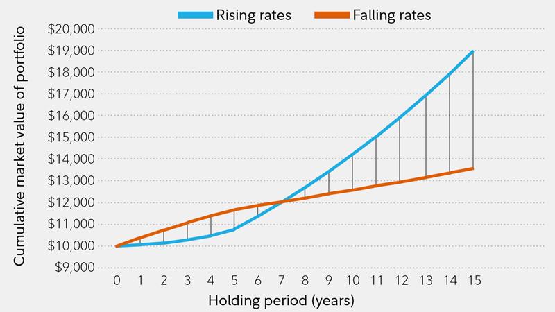 Investment Grade Bonds | Investors, rising rates and