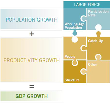 Population growth and productivity growth are key determinants of economic growth