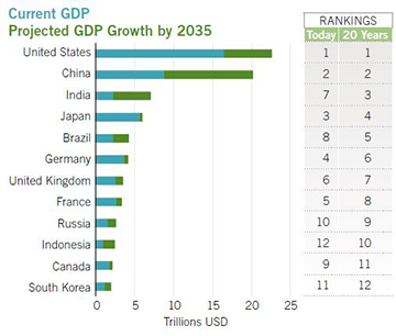We estimate several emerging markets will be among the largest global economies by 2035