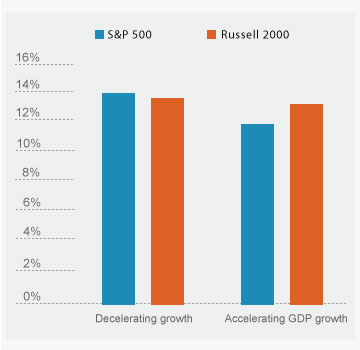Small caps have done better than large caps when GDP growth has accelerated