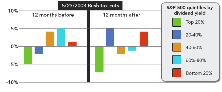 Tax cuts didn't impact performance