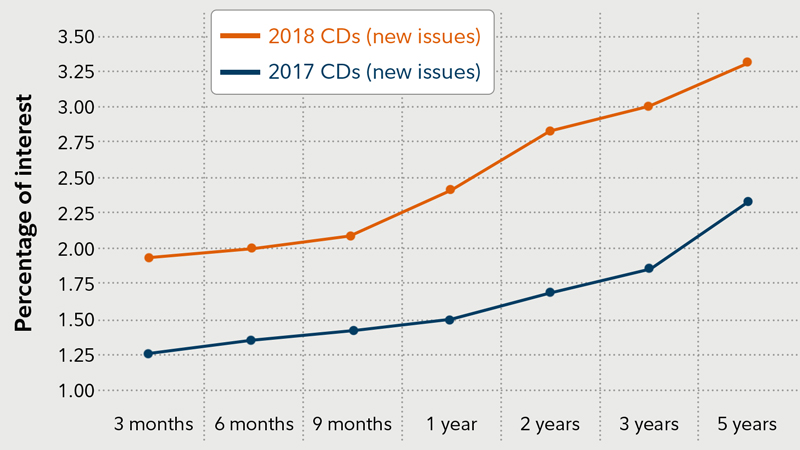 Legal transfer mature cds look