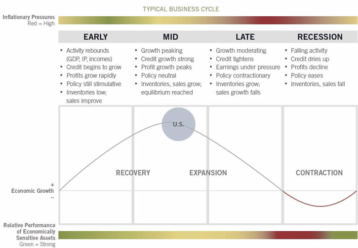 Business cycle update