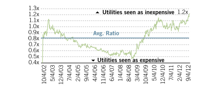 Ratio of utilities sector dividend yield