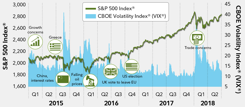 Investment Strategies For Volatile Markets Fidelity