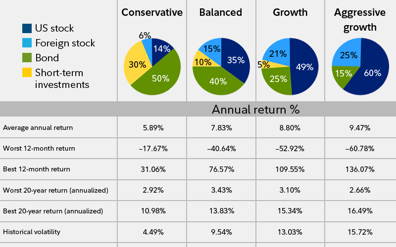 Best portfolio options for investment
