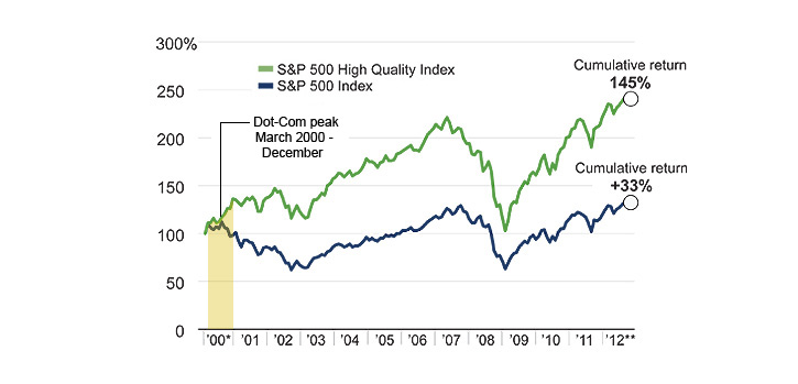 March 2000 - Dec. 2012, returns from quality stocks outpaced the broad market.
