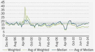 The weighted P/E ratio of the MSCI EM Index is still below its long-term average